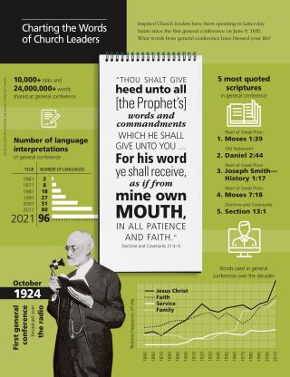 Liahona Magazine, 2021/03 March: Charting the Words of Church Leaders