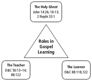 diagram, roles in gospel learning