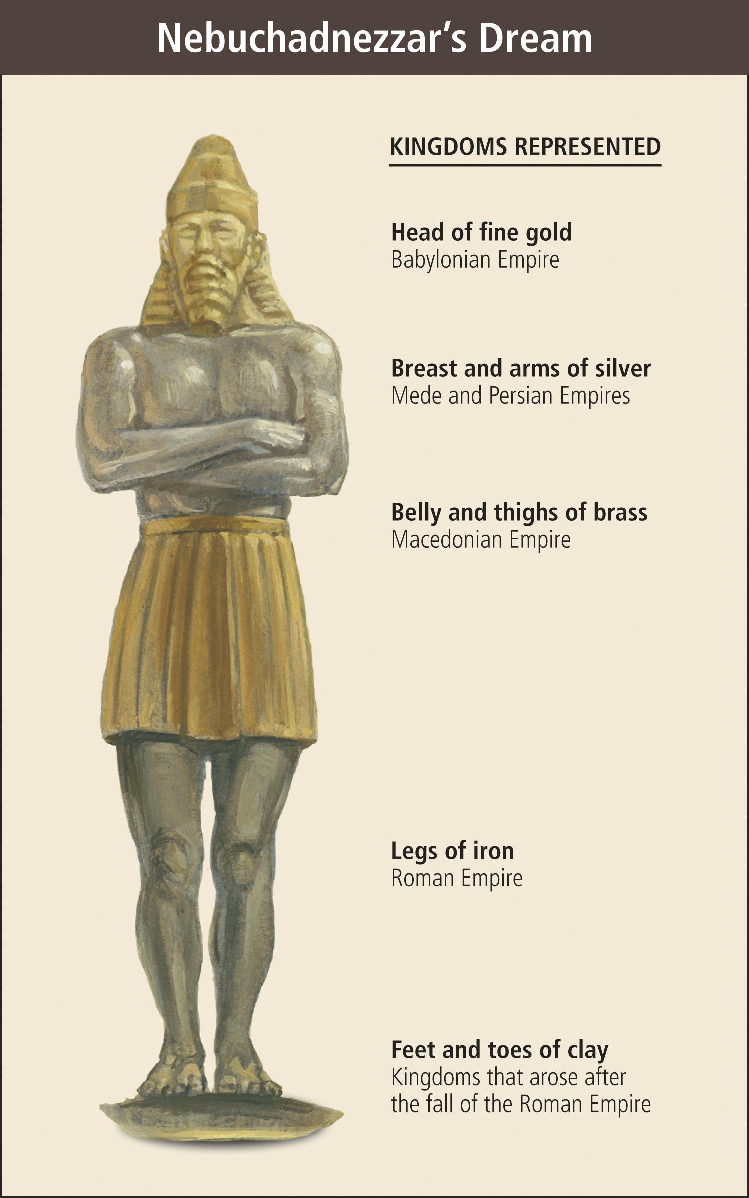 A chart representing the figure in Nebuchadnezzar's dream.