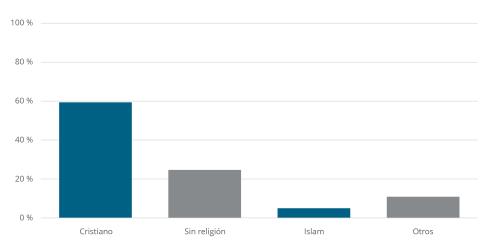 England Religious Affiliation
