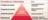 pyramide de l'information