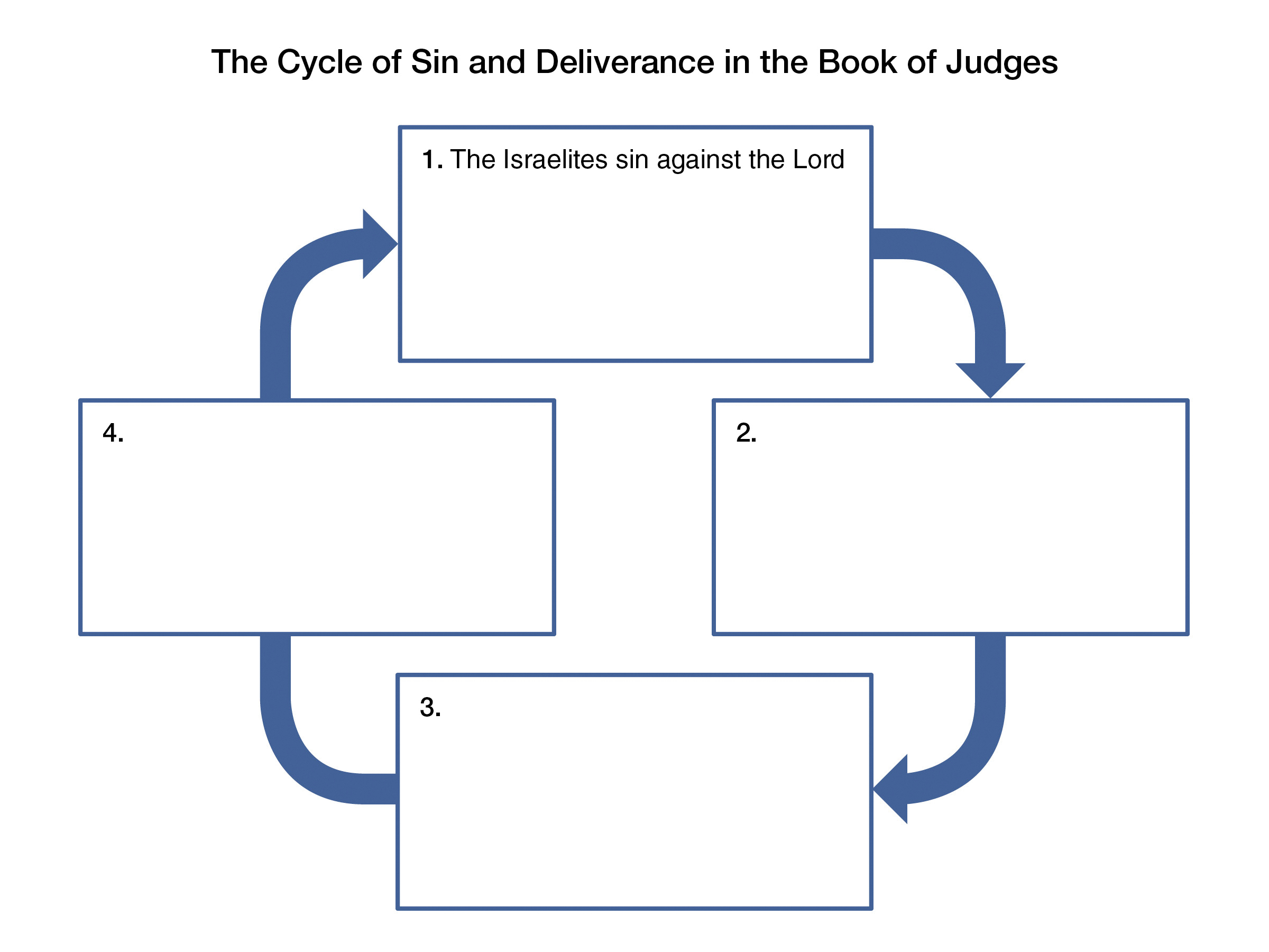 A diagram showing the cycle of sin and deliverance as outlined in the book of Judges.