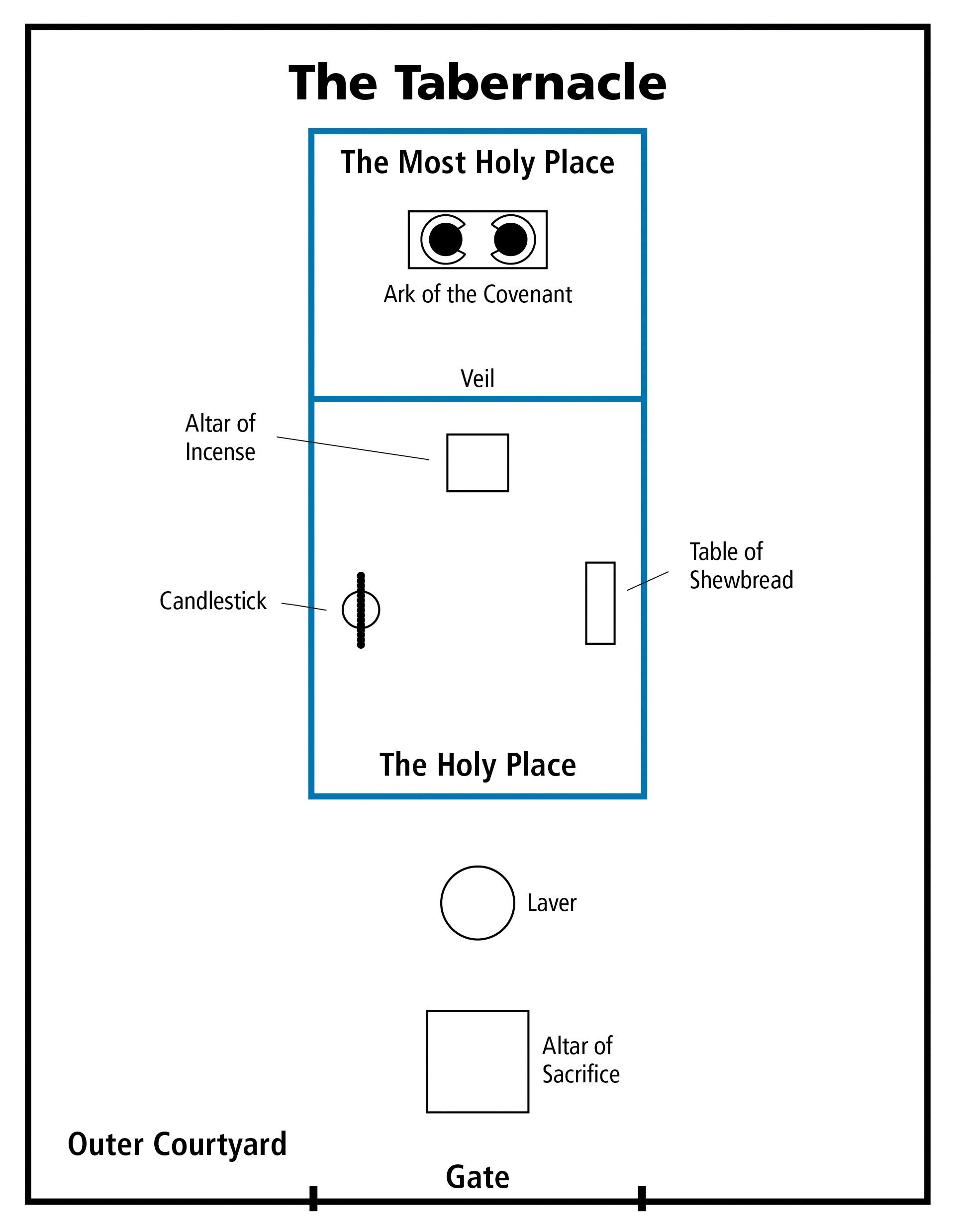 A floor plan of Moses's tabernacle from the New Testament seminary teacher manual.