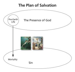 The Plan of Salvation—3
