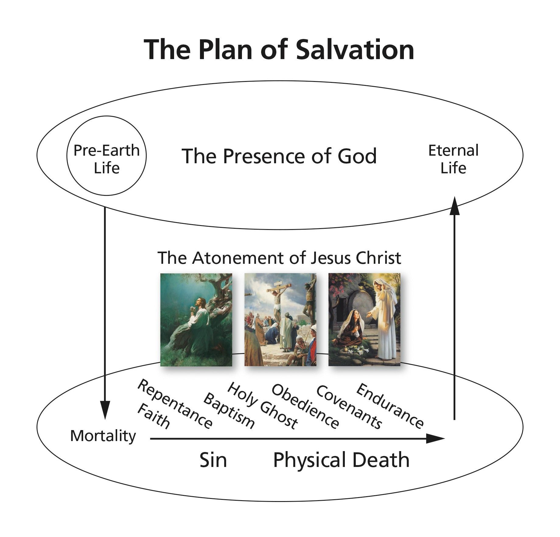 A diagram depicting the plan of salvation.