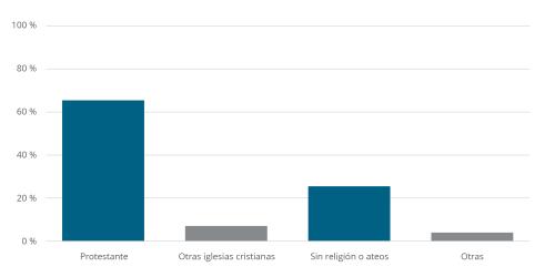 Chart: Religions in Denmark
