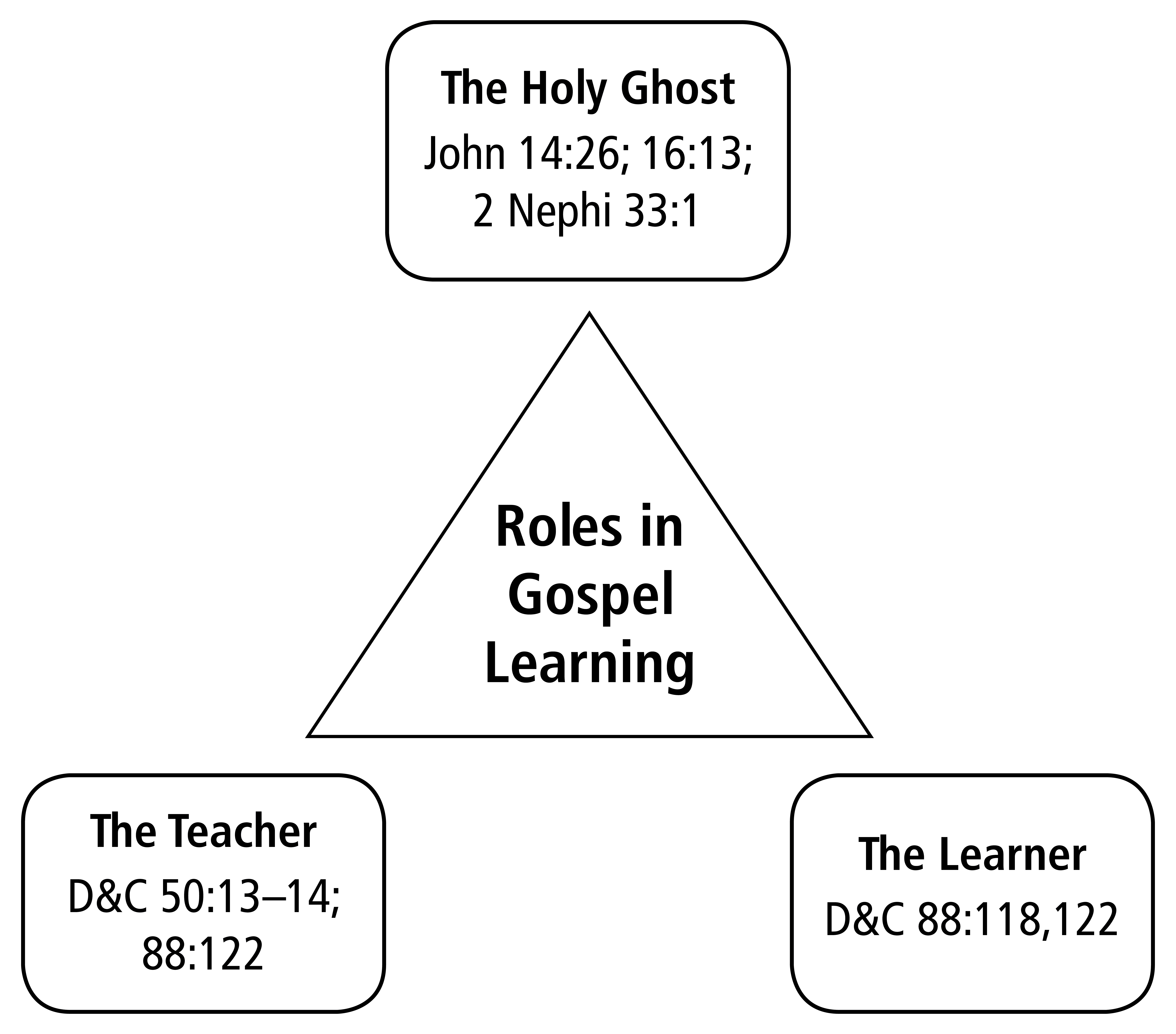 A diagram outlining the roles of the Holy Ghost, the teacher, and the learner in gospel learning.