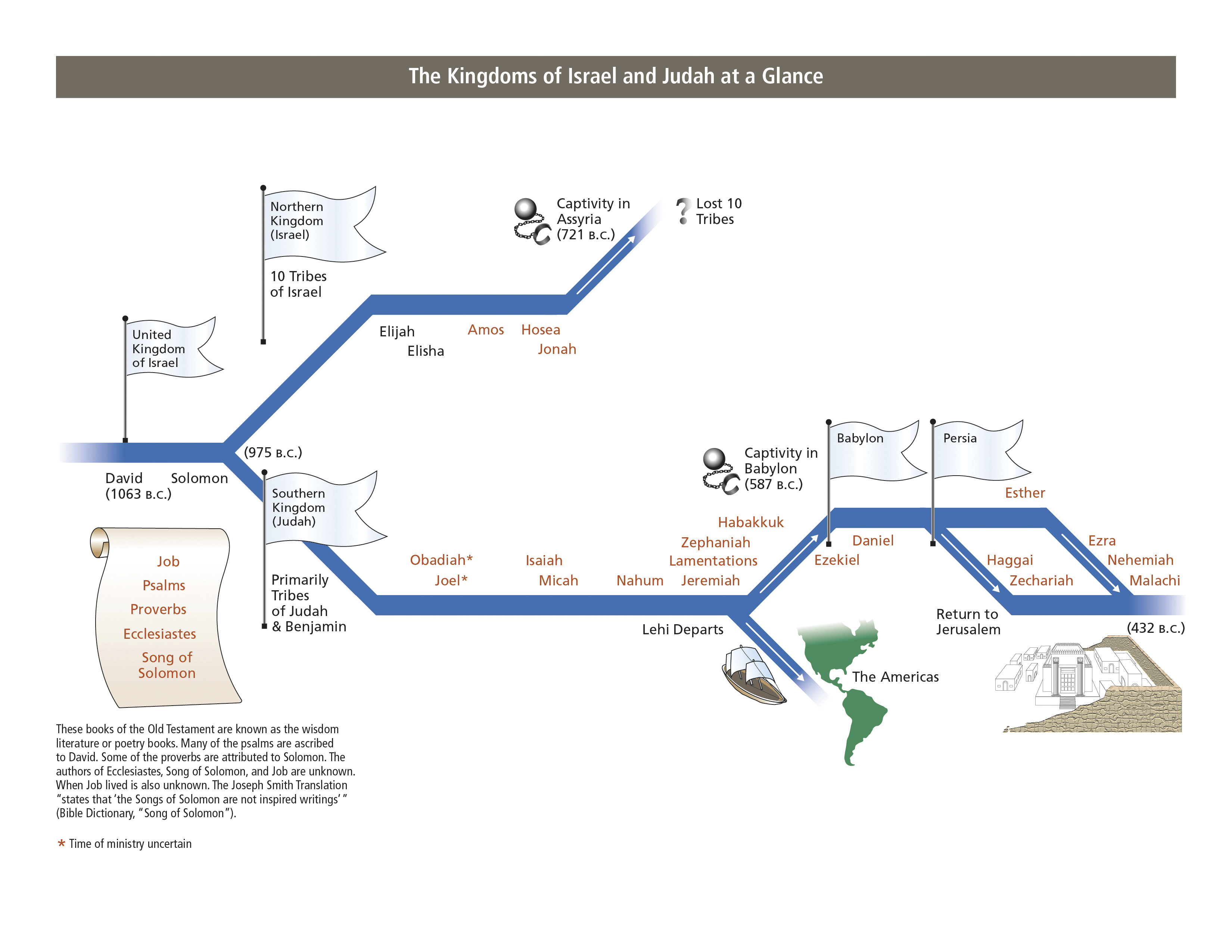 A chart depicting the timeline of the kingdoms of Israel and Judah.