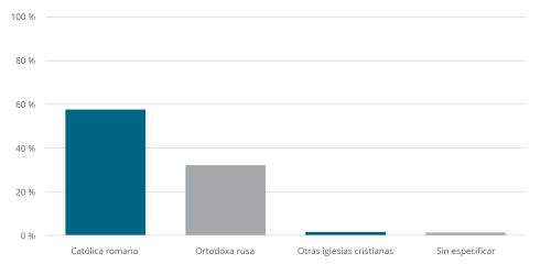 Lithuania: Religious Affiliation