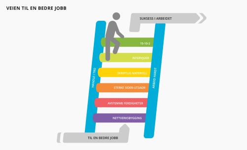 Find a Better Job Material
