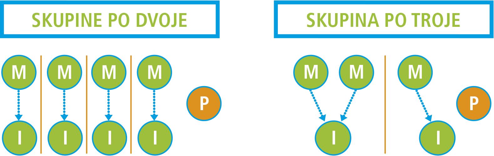 skupine od 4 dijagrama