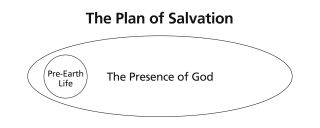 The Plan of Salvation—1