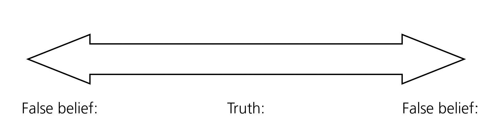 False beliefs lead people away from truth.
