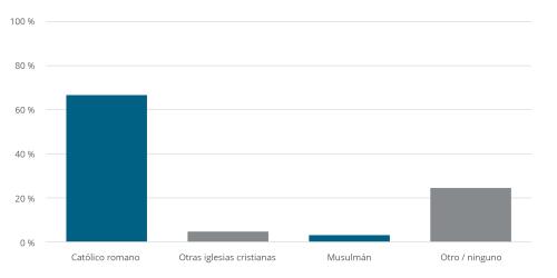 Religious Affiliation in Italy