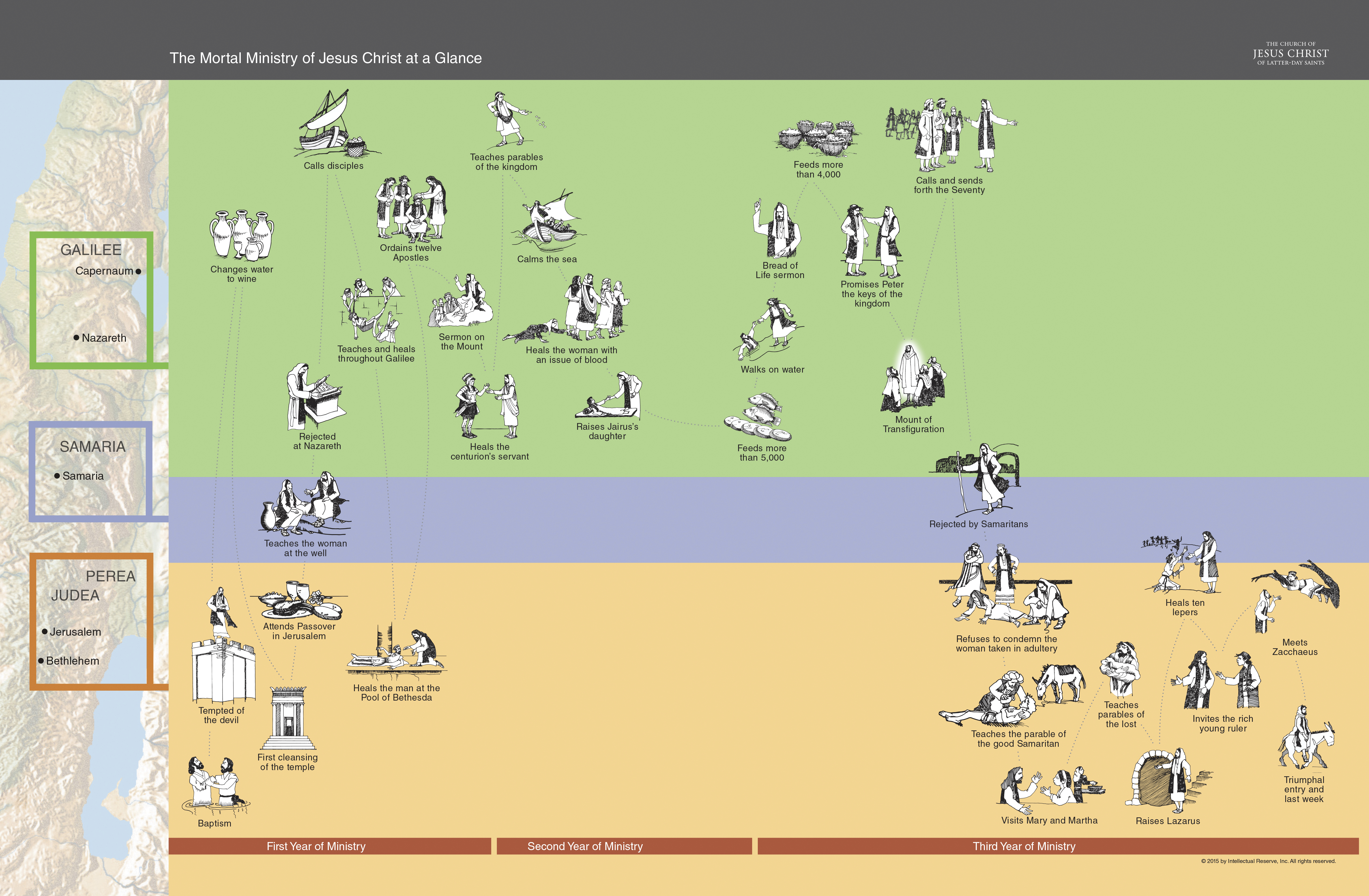 This diagram provides an at-a-glance overview of Jesus Christ's mortal ministry.