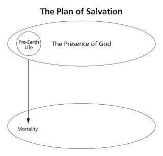 The Plan of Salvation—2