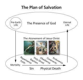 The Plan of Salvation—4