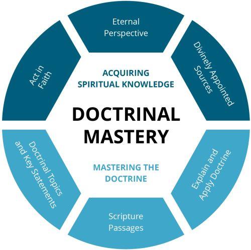 Doctrinal Mastery Wheel Graphic