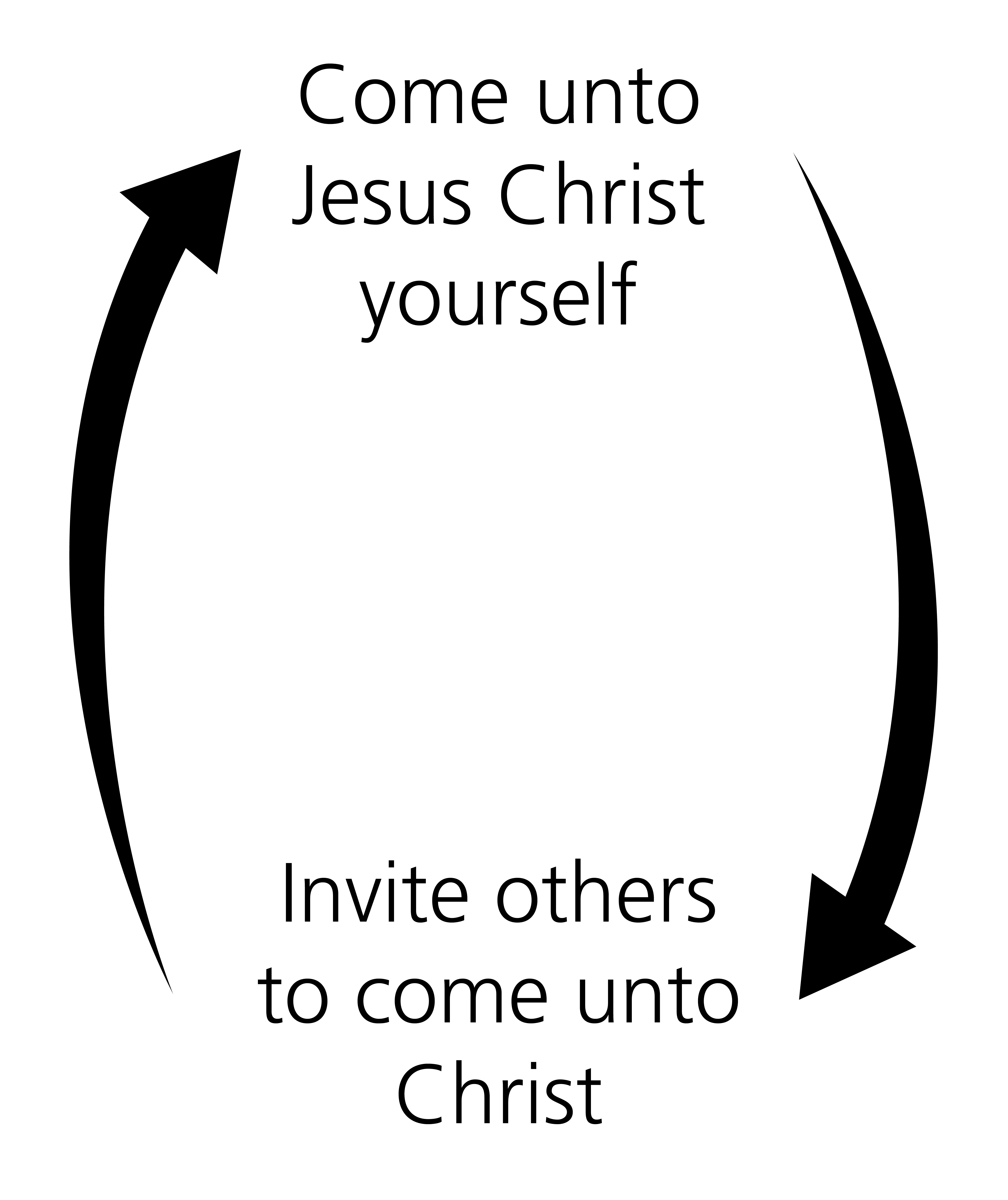 A diagram outlining how we can come closer to Christ by bringing others to Him.