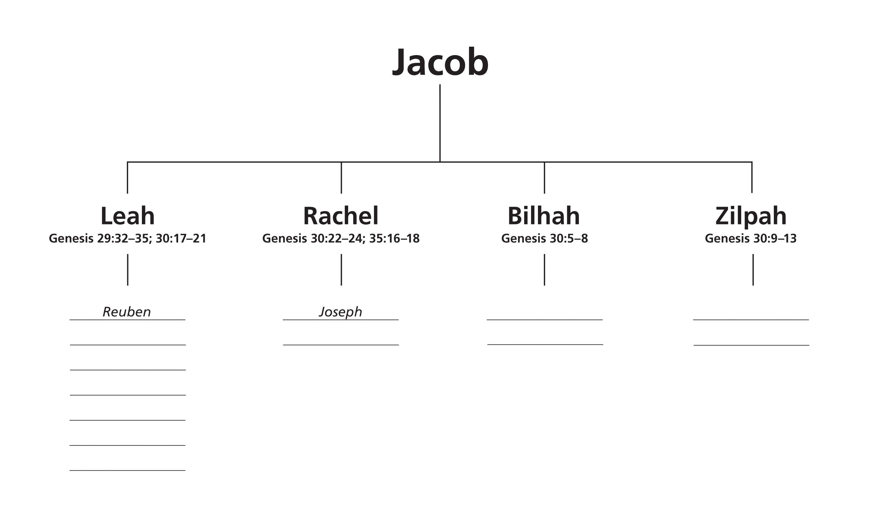 A worksheet that can be filled in with the names of Jacob's children.