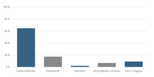 Brazil: Religious Affiliation
