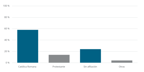 Chile: Religious Affiliation