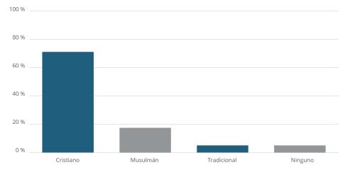 Religious Affiliation in Ghana