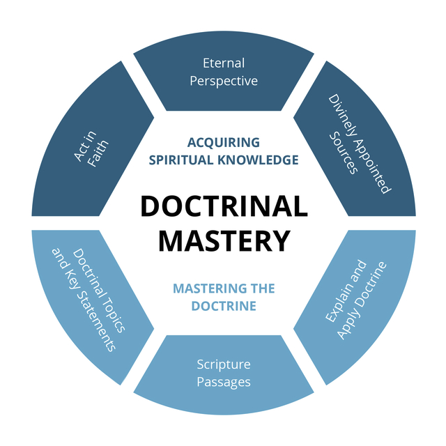A wheel-shaped graphic representing the principles of the Doctrinal Mastery curriculum.